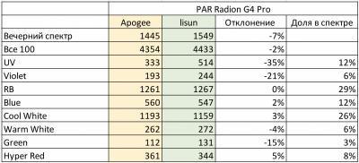оценка датчика : оценка Radion G4 Pro.jpeg