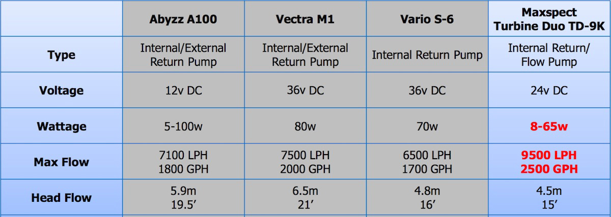 maxspect-turbine-duo-dc-pump-comparison.