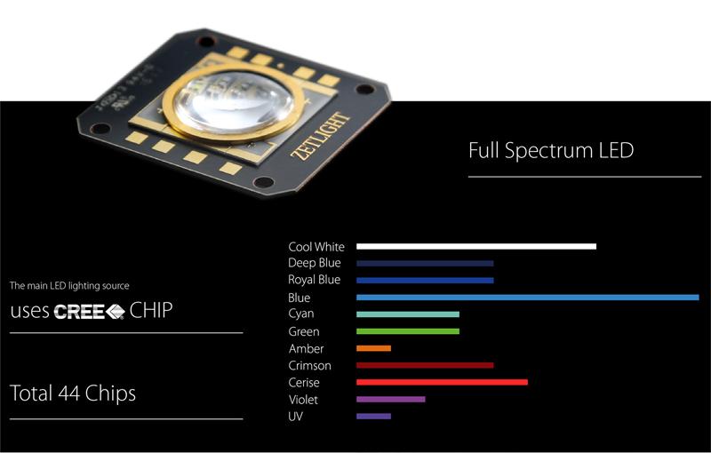 Zetlight-UFO-led-color-spectrum.jpg
